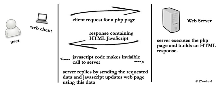Create simple application with ajax and php - 87android